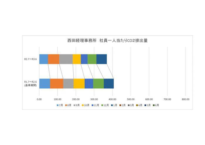 210331 環境家計簿集計表